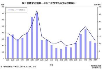 豪宅買賣合約登記統計分析 (2019年7月份)