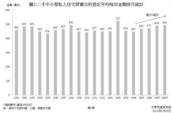 二手私人住宅買賣合約按面積登記統計分析 (2014年8月臨時數字)