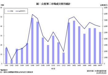公屋第二市場買賣成交統計分析 (2014年7月份)
