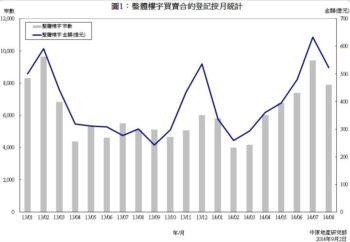 樓宇買賣合約登記預測分析 (2014年8月份)