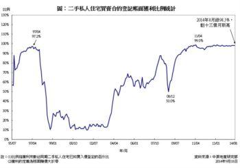 二手私人住宅買賣帳面獲利統計分析 (2014年8月份)