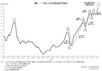二手私人住宅平均租金統計分析 (2014年9月份)