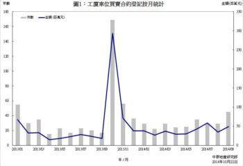 工廈車位買賣合約登記統計分析 (2014年9月份)