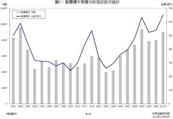 樓宇買賣合約登記預測分析 (2014年10月份)