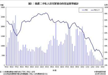 低價二手私人住宅買賣合約登記統計分析 (2014年第三季)