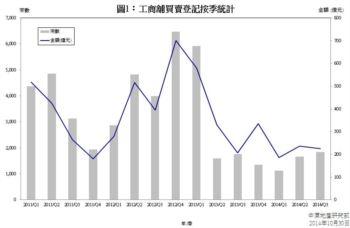 工商舖樓宇買賣合約登記統計 (2014年9月份)