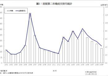 居屋第二市場買賣成交統計分析 (2014年9月份)