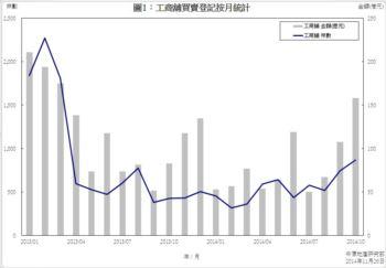 工商舖樓宇買賣合約登記統計 (2014年10月份)