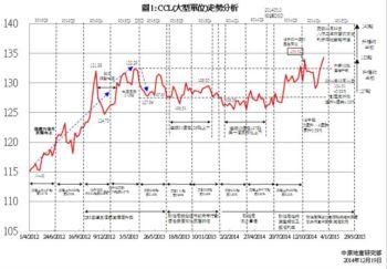 人行減息利好本地豪宅市道   CCL(大型單位) 最新報134.31點   創歷史新高