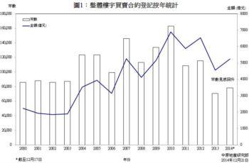 樓宇買賣合約登記預測分析 (2014年12月份)