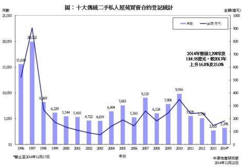 十大傳統屋苑買賣合約登記臨時統計 (2014年)