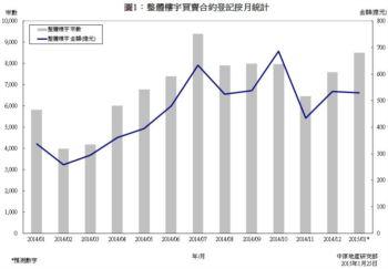 樓宇買賣合約登記預測分析 (2015年1月份)
