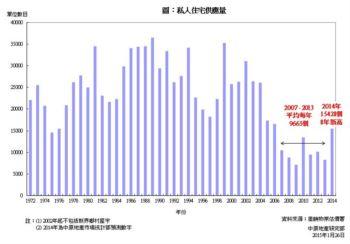 私人住宅落成量分析 (2014年)