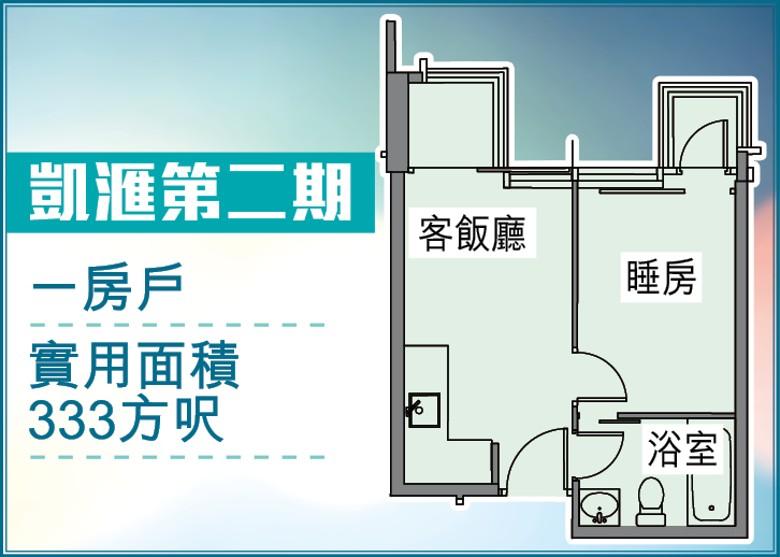 凱滙(第一期)新盤資訊-凱滙2期樓書突擊上網 一房最細333呎
