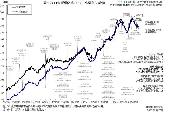 CCL四大整體指數齊跌   兼齊創43周新低