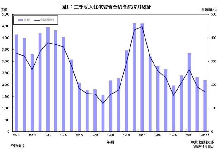 私人住宅買賣合約登記預測分析 (2020年1月份)