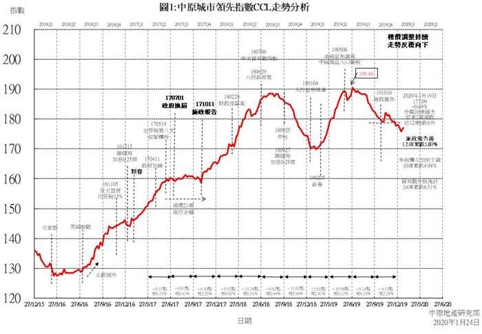 新春前樓價短暫止跌回升   CCL四大整體指數齊升   10周以來首見