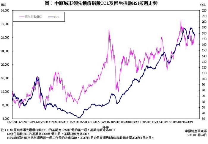 豬年本港樓市跑贏股市   CCL上升4.20%   恒指微跌0.14%