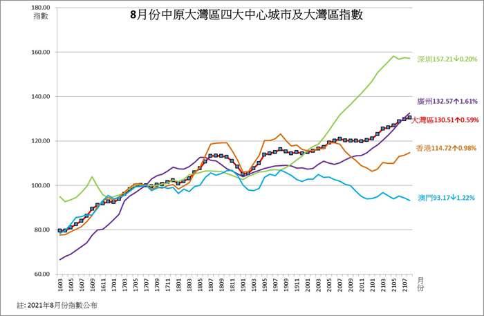 中原大灣區指數連續八個月創歷史新高  12指數6升6跌 廣州指數連續11個月創新高 香港指數創12個月新高