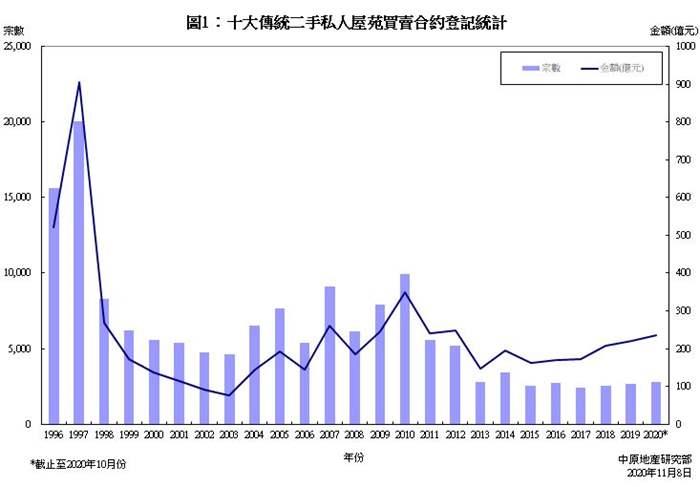 十大傳統屋苑買賣合約登記統計分析 (2020年10月份)