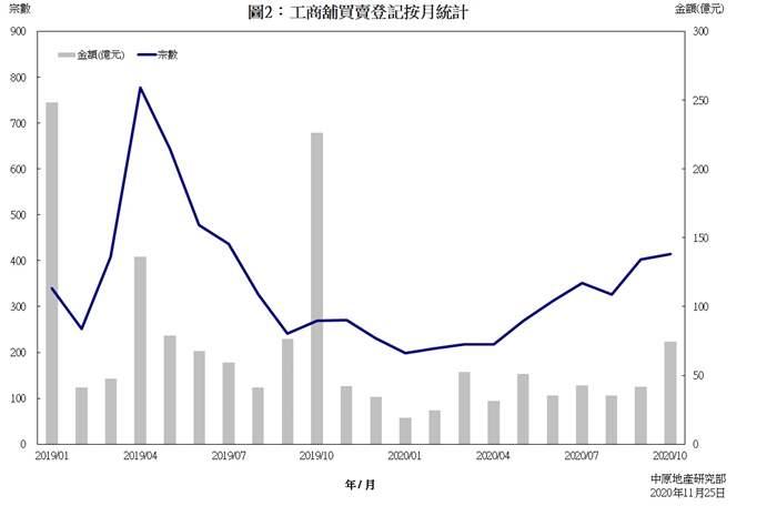 工商舖樓宇買賣合約登記統計 (2020年10月份)