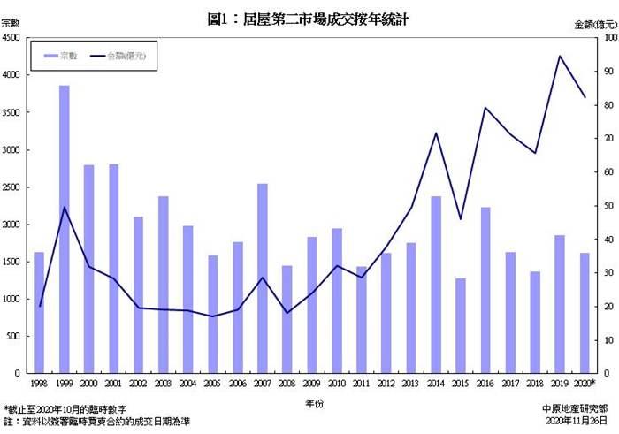 居屋第二市场买卖成交统计分析 (2020年10月份)