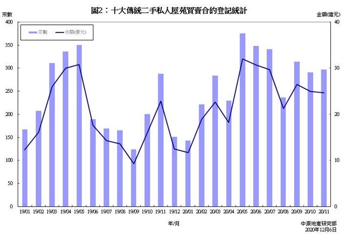 十大傳統屋苑買賣合約登記統計分析 (2020年11月份)