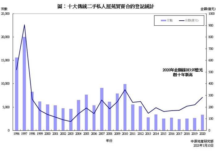 十大傳統屋苑買賣合約登記統計分析 (2020年)