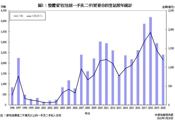 豪宅買賣合約登記統計分析 (2020年)