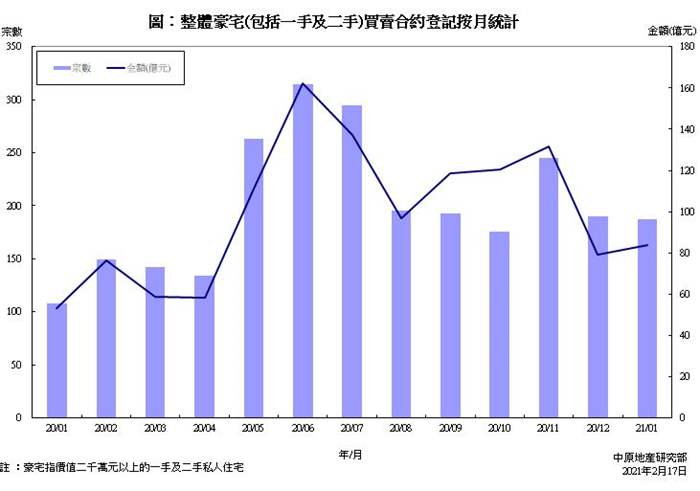 豪宅買賣合約登記統計分析 (2021年1月份)