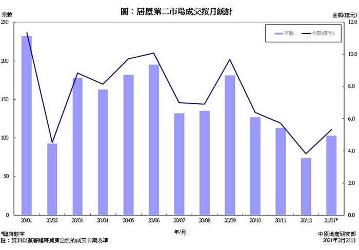 居屋第二市場買賣成交統計分析 (2021年1月份)