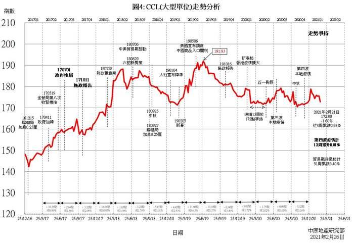 CCL三大整體指數齊創7周新高   新界東樓價指數創11周新高