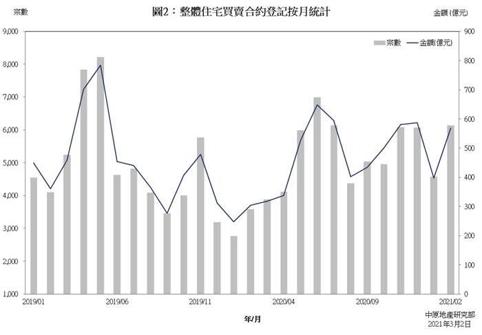 樓宇買賣合約登記統計分析 (2021年2月份)