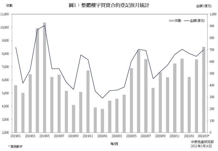 樓宇買賣合約登記預測分析 (2021年3月份)