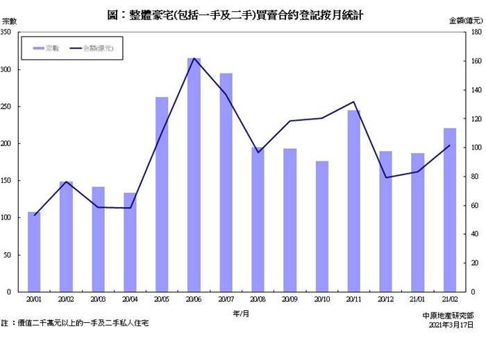 豪宅買賣合約登記統計分析 (2021年2月份)