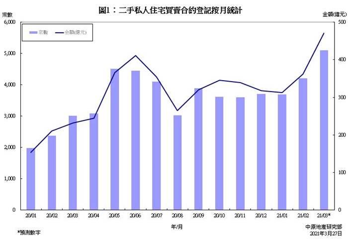 私人住宅買賣合約登記預測分析 (2021年3月份)