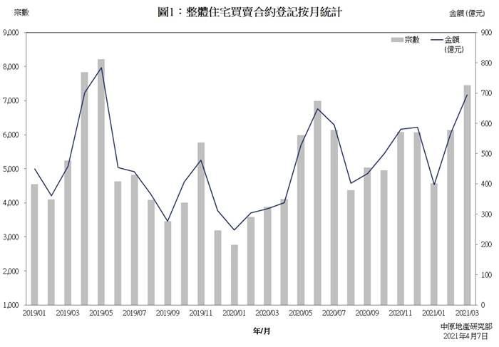 樓宇買賣合約登記統計分析 (2021年3月份)