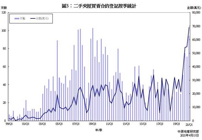 二手夹屋买卖合约登记统计分析 (2021年3月份)