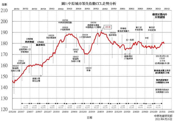 楼价反覆慢升    CCL六周升1.57%