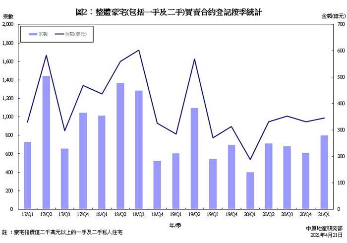 豪宅買賣合約登記統計分析 (2021年3月份)