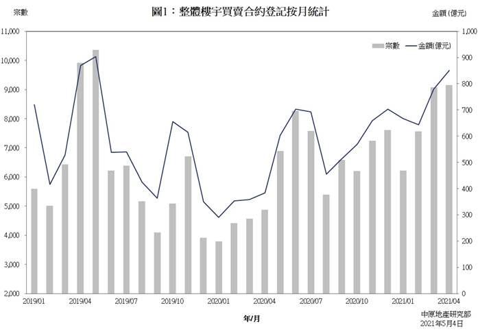 樓宇買賣合約登記統計分析 (2021年4月份)