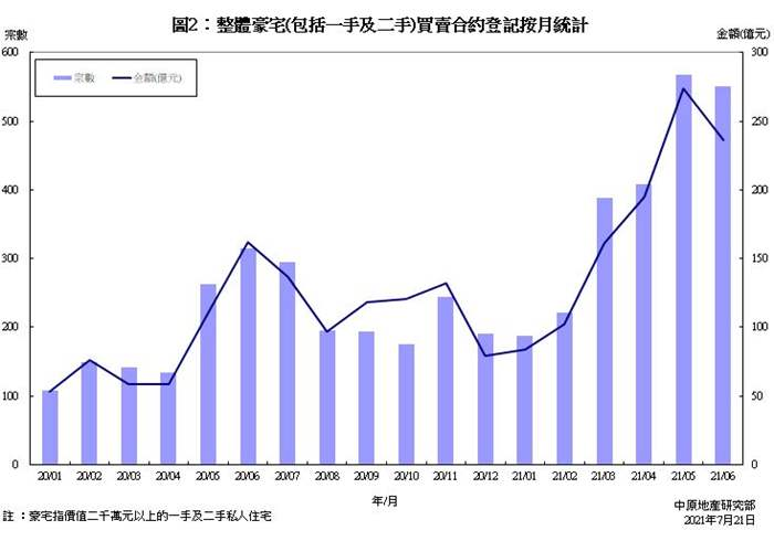豪宅買賣合約登記統計分析 (2021年6月份)