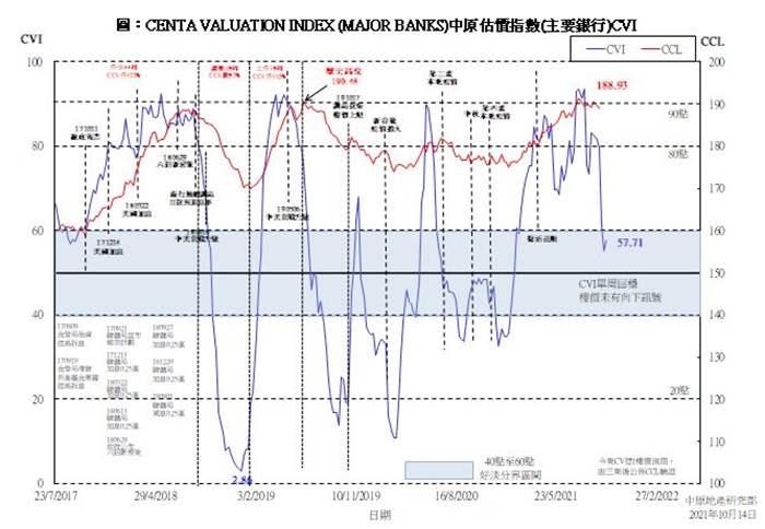 中原估價指數(主要銀行)CVI