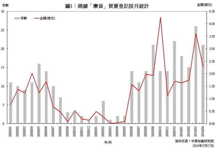 商舖「摩貨」買賣合約登記統計分析 (2010年4月份)