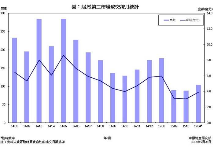 居屋第二市場買賣成交統計分析 (2015年4月份)