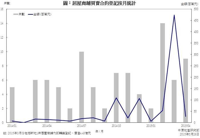 居屋商舖買賣合約登記統計 (2015年4月份)