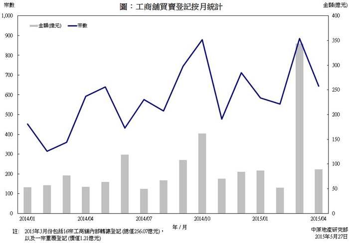 工商舖樓宇買賣合約登記統計 (2015年4月份)