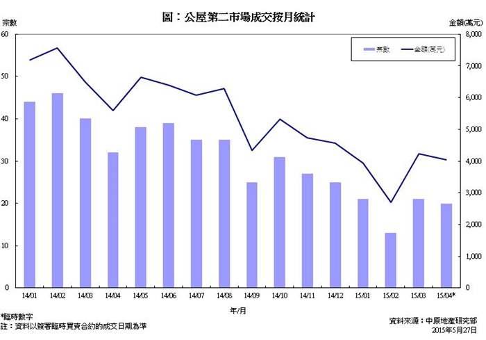 公屋第二市場買賣成交統計分析 (2015年4月份)