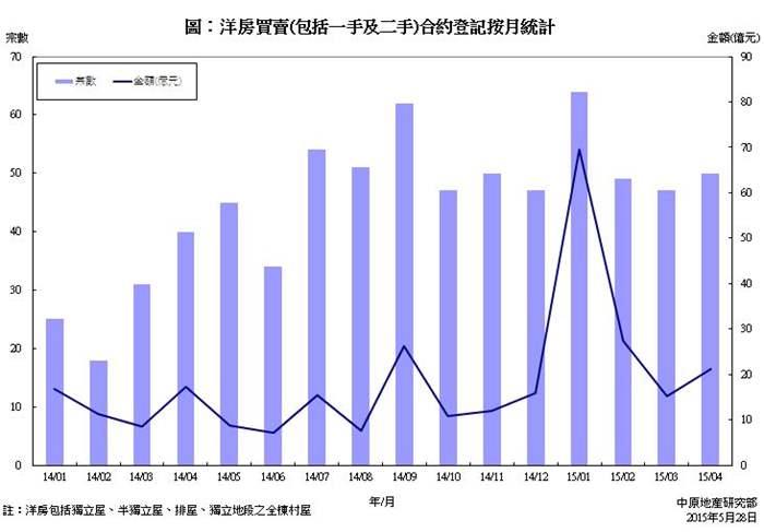 洋房买卖合约登记统计分析 (2015年4月份)