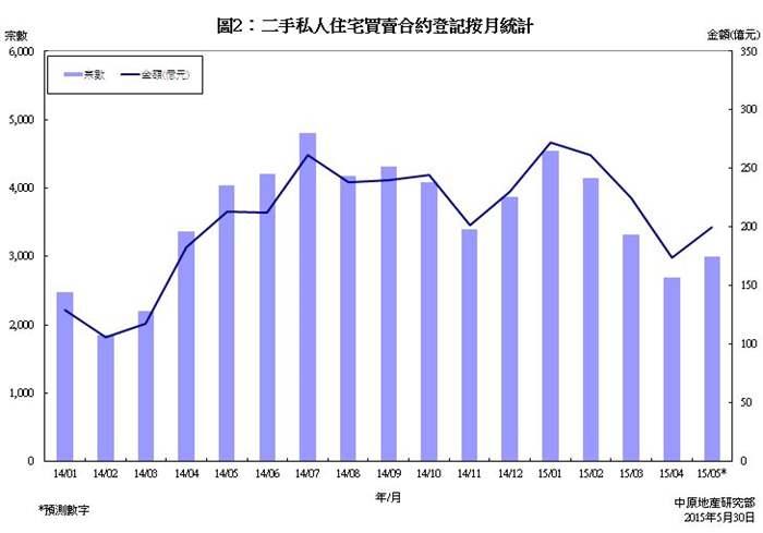 私人住宅買賣合約登記預測分析 (2015年4月份)
